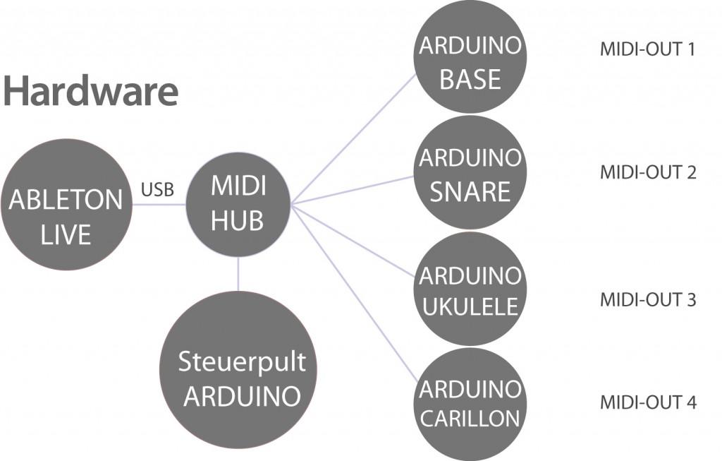 Funktionsdiagramm